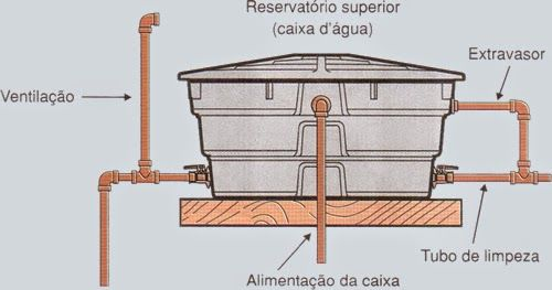 Limpeza de caixa d'água na Zona Leste